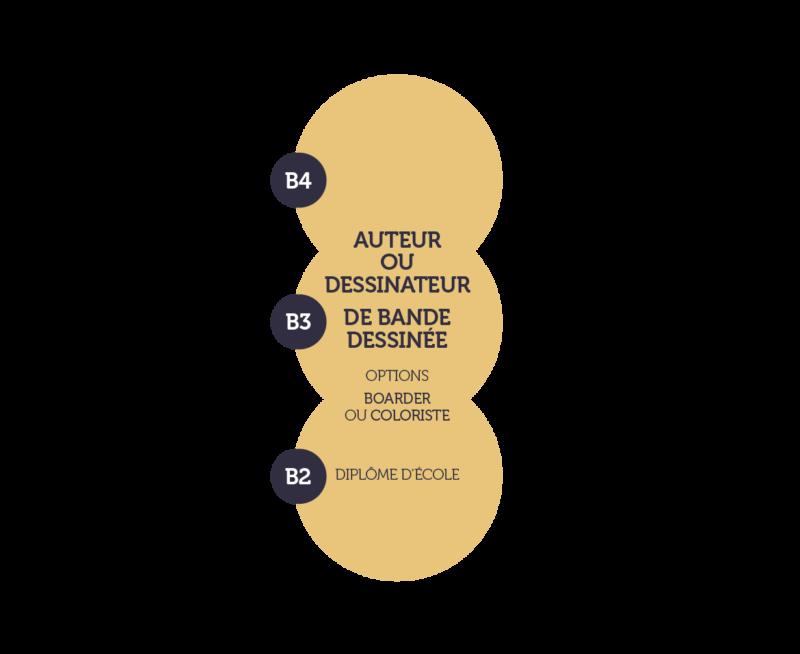 Les formations de l'Académie Brassart-Delcourt